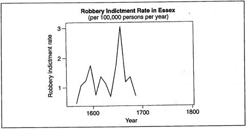 Figure 13. Robbery Indictment Rate in Essex (per 100,000 persons per year)