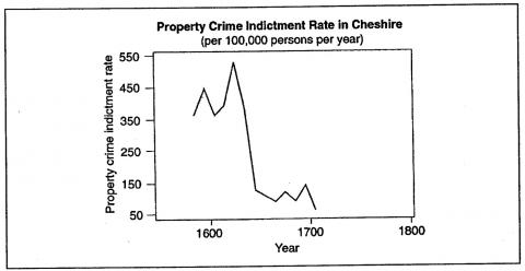 Figure 14. Property Crime Indictment Rate in Cheshire(per 100,000 persons per year)