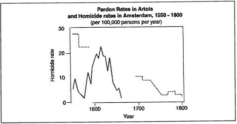 Figure 15. Pardon Rates in Artois and homicide rates in Amsterdam, 1550 – 1800(per 100,000 persons per year)