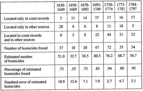 Table 4 : Estimates from Matched Lists of the Number of European-American Adult Homicides in Connecticut, Massachusetts, Maine, and New Hampshire 1630-1797