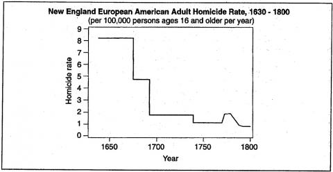 Figure 17. New England European American Adult Homicide Rate, 1630 – 1800(per 100,000 persons per year)