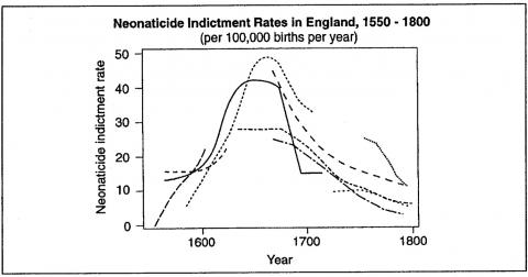 Figure 2. Neonaticide Indictment Rates in England, 1550 – 1800 (per 100,000 births per year)