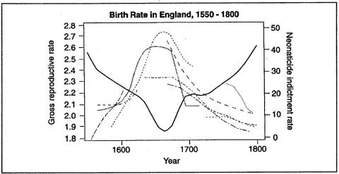 Figure 3. Birth rate in England, 1550 -1800