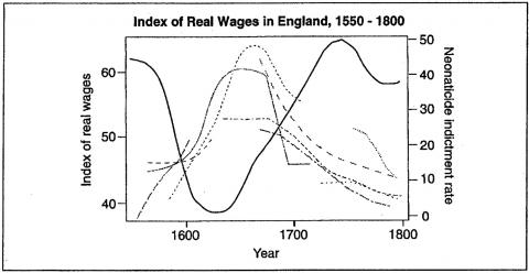 Figure 4. Index of Real Wages in England, 1550 -1800
