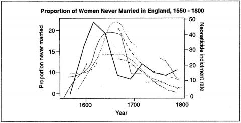 Figure 5. Proportion of Women Never Married in England, 1550 -1800