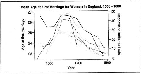 Figure 6. Mean Age at First Marriage for Women in England, 1550 -1800