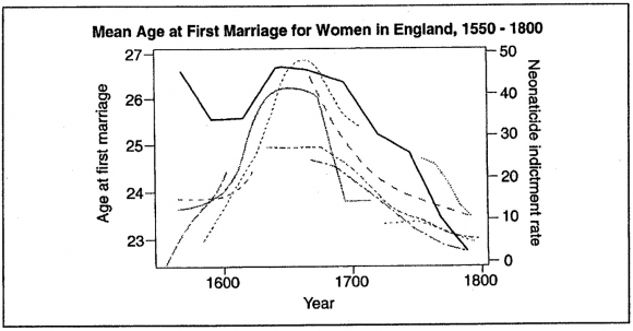 Homicide in Early Modern England 1549-1800 : The Need for a