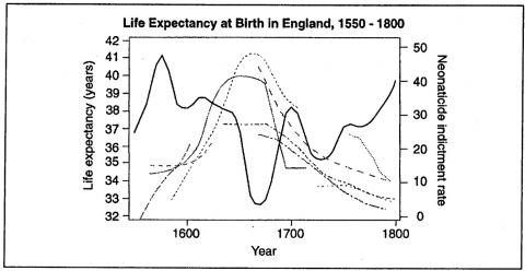 Figure 8. Life Expectancy at Birth in England, 1550 - 1800