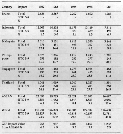 Table 4: Japan's Imports of Manufactured Products from ASEAN
