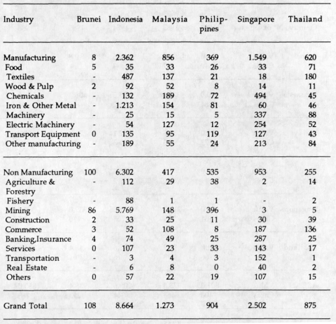Table 7: Japan's Overseas Direct Investment in ASEAN by Industry