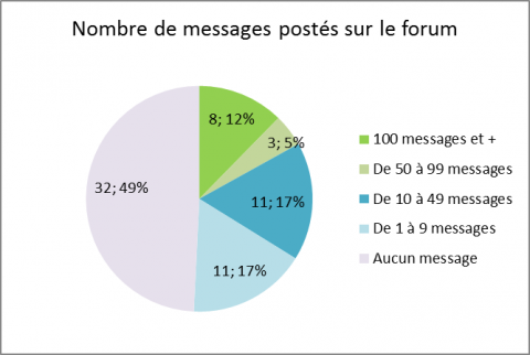 Figure 1. Messages postés sur le forum Gene Kelly