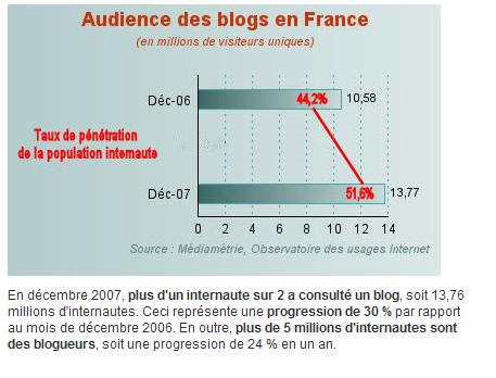 Figure 4 : Audience des blogs en France (en millions de visiteurs uniques)