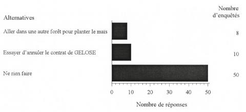 Figure 2 – Alternatives proposées à la Loi Gelose