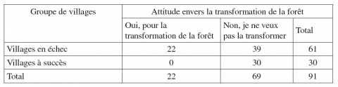 Tableau 4 – Attitude envers la transformation de la forêt par groupe de villages