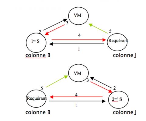 Triangulation de la prise de parole et de la gestuelle en loge dans Recherches & Reflexions img-1-small480