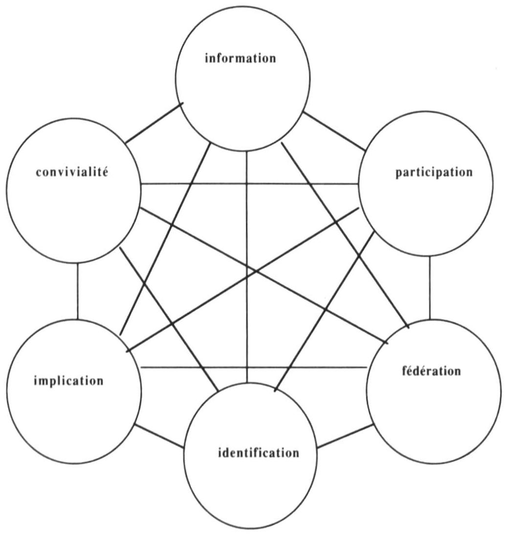 Management Et Communication Interne Les Six Dimensions Qu Il Faut