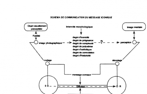SCHEMA DE COMMUNICATION DU MESSAGE ICONIQUE