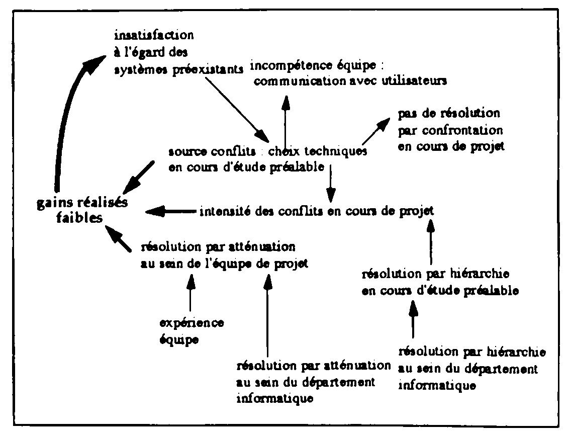 Communication Et Gestion Des Conflits Dans Les Projets