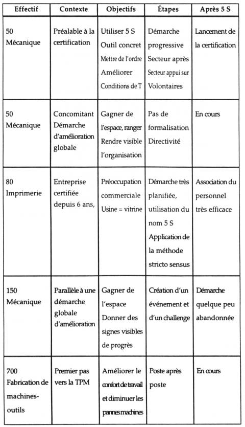 Les 5 S Et La Communication Constats Et Effets