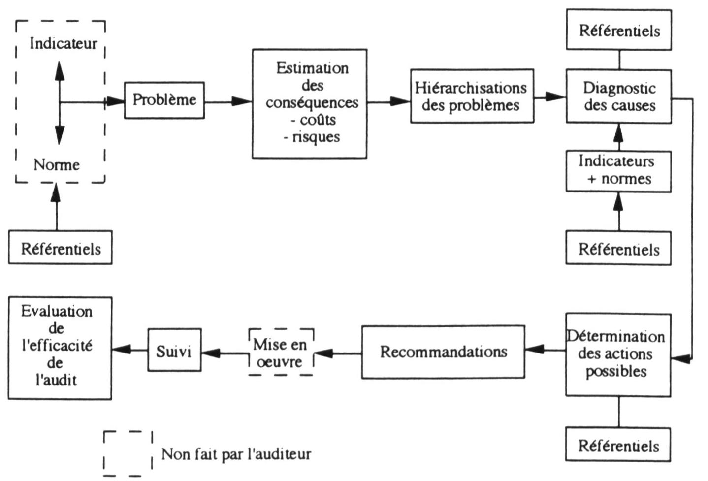 L Audit De Communication Interne Et Externe Et Le Projet D