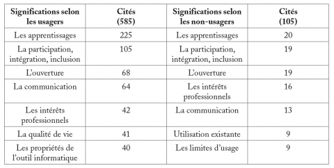 Synthèse des significations d'usage