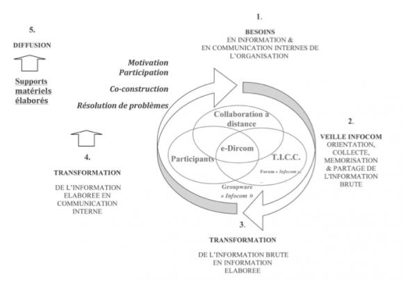 intelligence 233conomique et communication interne