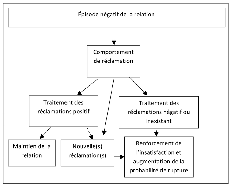 Comportement De Reclamation Comment Limiter Le Risque De Rupture De La Relation Client Fournisseur