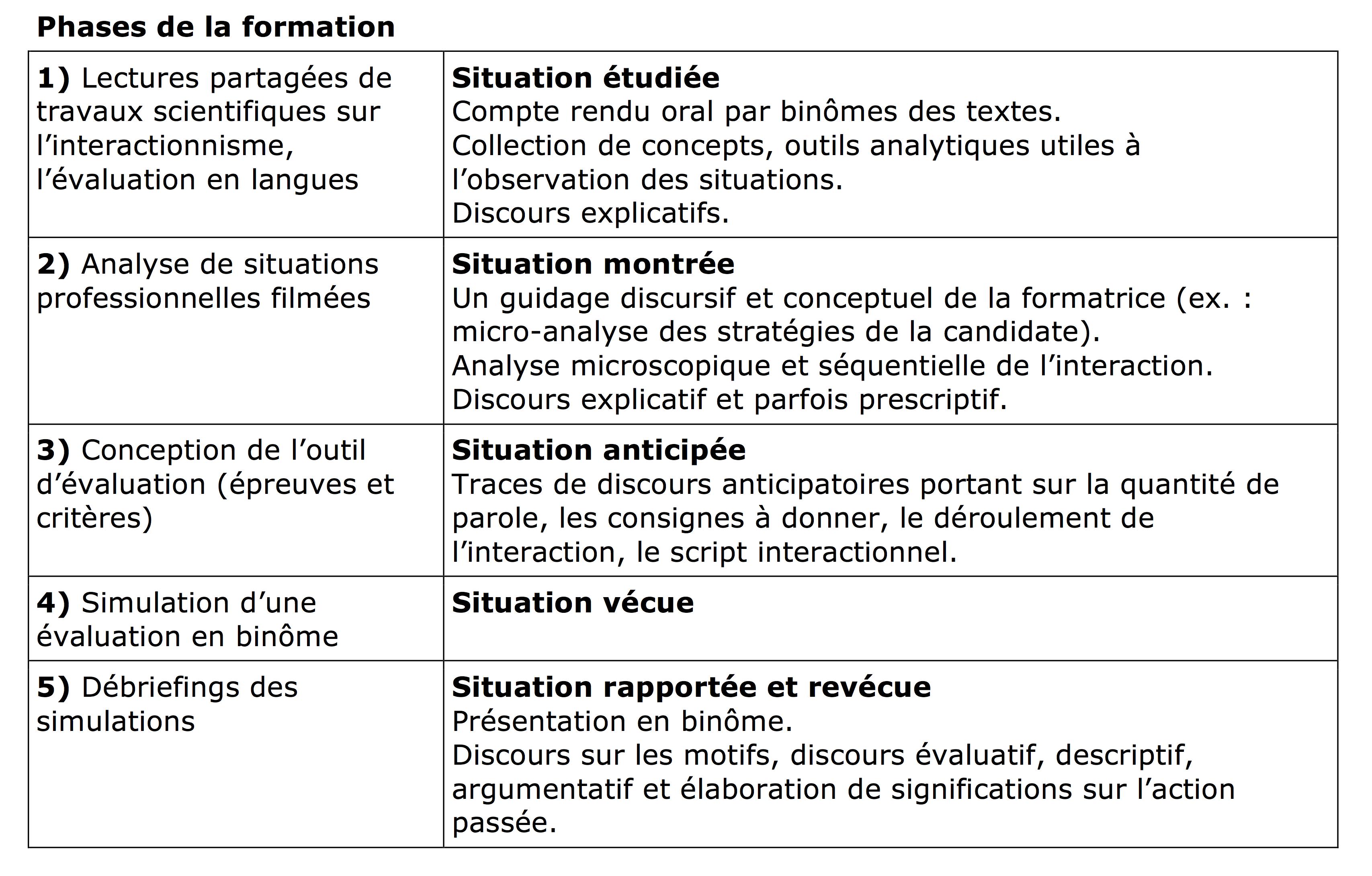 Communiquer en situation d valuation certificative analyse de d briefings en formation - Grille d evaluation formation ...