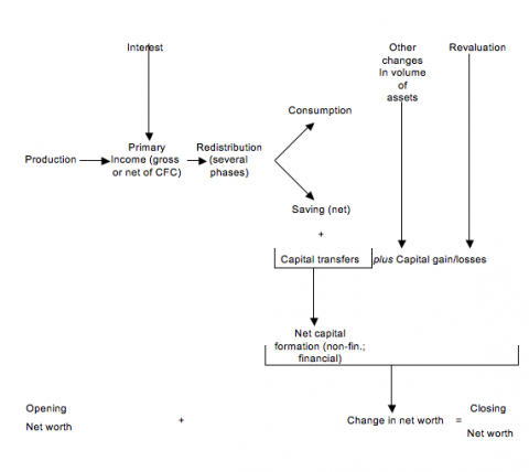 Fig. 2: Accounting framework 1993 SNA/1995 ESA, without relations with the rest of the world