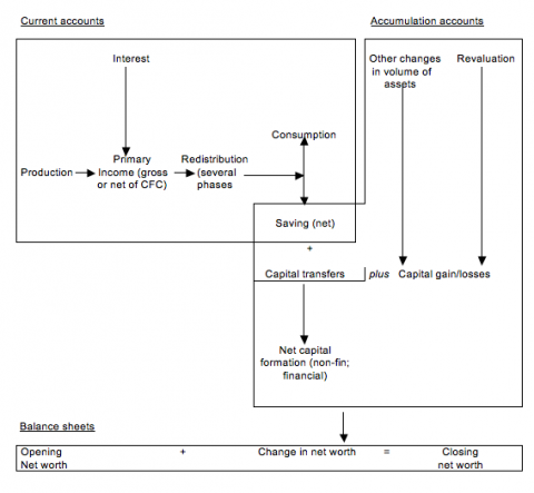 Fig. 3: Accounting framework 1993 SNA/1995 ESA, without relations with the rest of the world