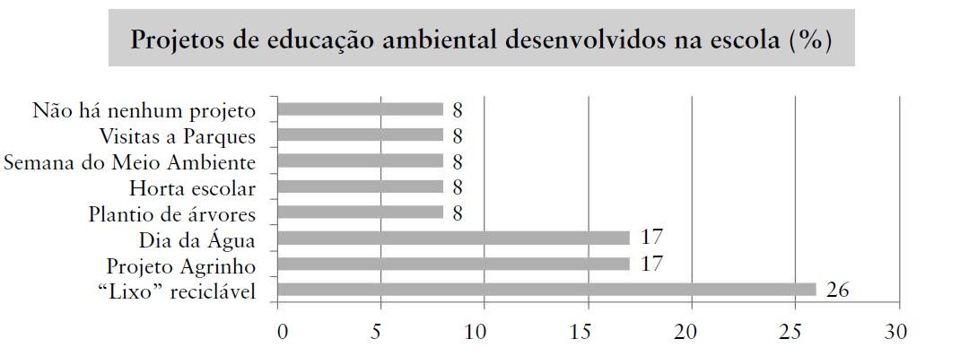 Extremamente A importância da educação ambiental no processo de defesa do  TE22