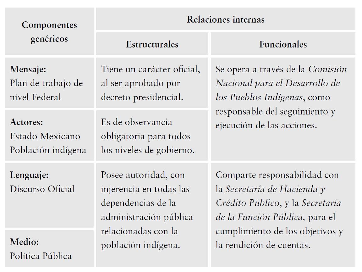Del discurso a los hechos: el Estado mexicano y los pueblos ...