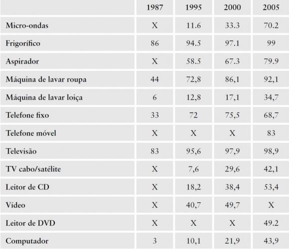 afae6f9ab97 Tabela 1. Agregados privados com equipamentos domésticos em Portugal (%)