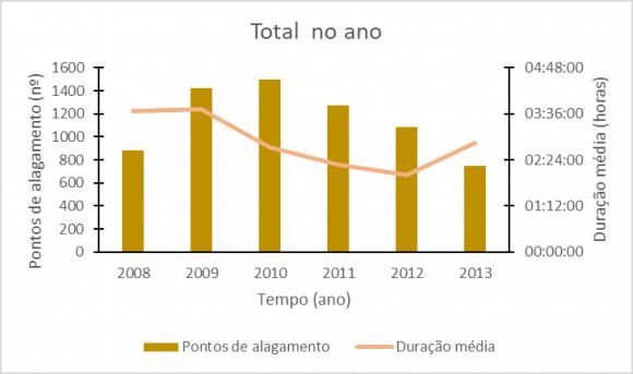 c9d7e47a6b Gráfico 01: Pontos de alagamentos em São Paulo e sua duração média (2008–