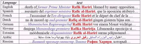 Multilingual person name recognition and transliteration