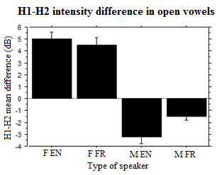 difference in male and female speech Gender differences in m ixed- sex  34 gender difference in the use of interruptions in the conversations 24 341 comparisons made between the male and female.
