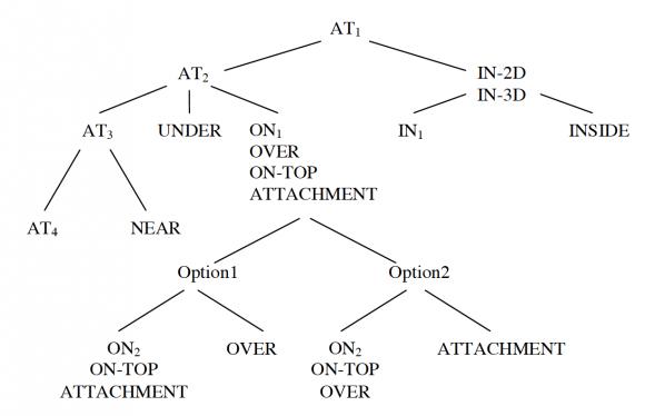 Genesis of spatial terms