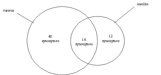 Transitivite Partielle De La Synonymie Application Aux