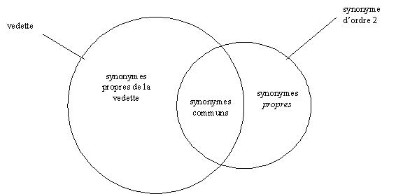 cardinaux synonyme