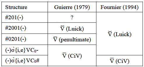 The pronunciation of vowels with secondary stress in English