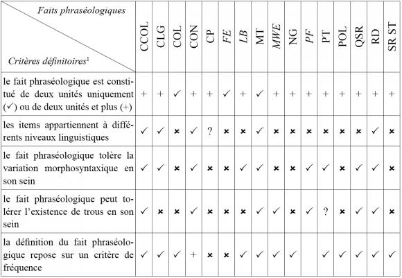 Tableau synthétique des critères définitoires appliqués à certaines  catégories d unités phraséologiques e280f89c8f3