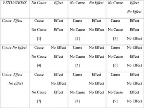 Table 3: Schematic representation of the 9 situations used in Experiment 3 (reference number between square brackets).