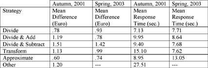 Lira Into Euro Conversion The Table Represents Mean Difference And