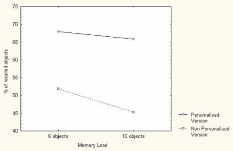 Figure 1. The effect of Text version on recalling objects as a function of the Memory Load