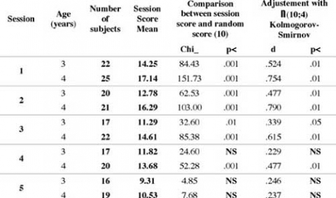 Table 2: Results of analyses testing randomized responses for each session and for each age group