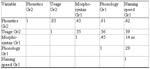 Table 1 : Correlation between performance on the tasks in grade 1 (Gr1) and spelling performance in grade 2 (Gr2)