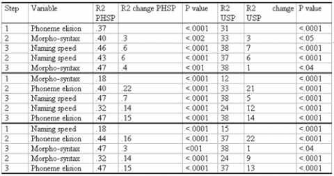 Table 2 : Hierarchical multiple regression analysis for grade 1 variables predicting phonetics spelling (PHSP) and usage spelling (USP)  at grade