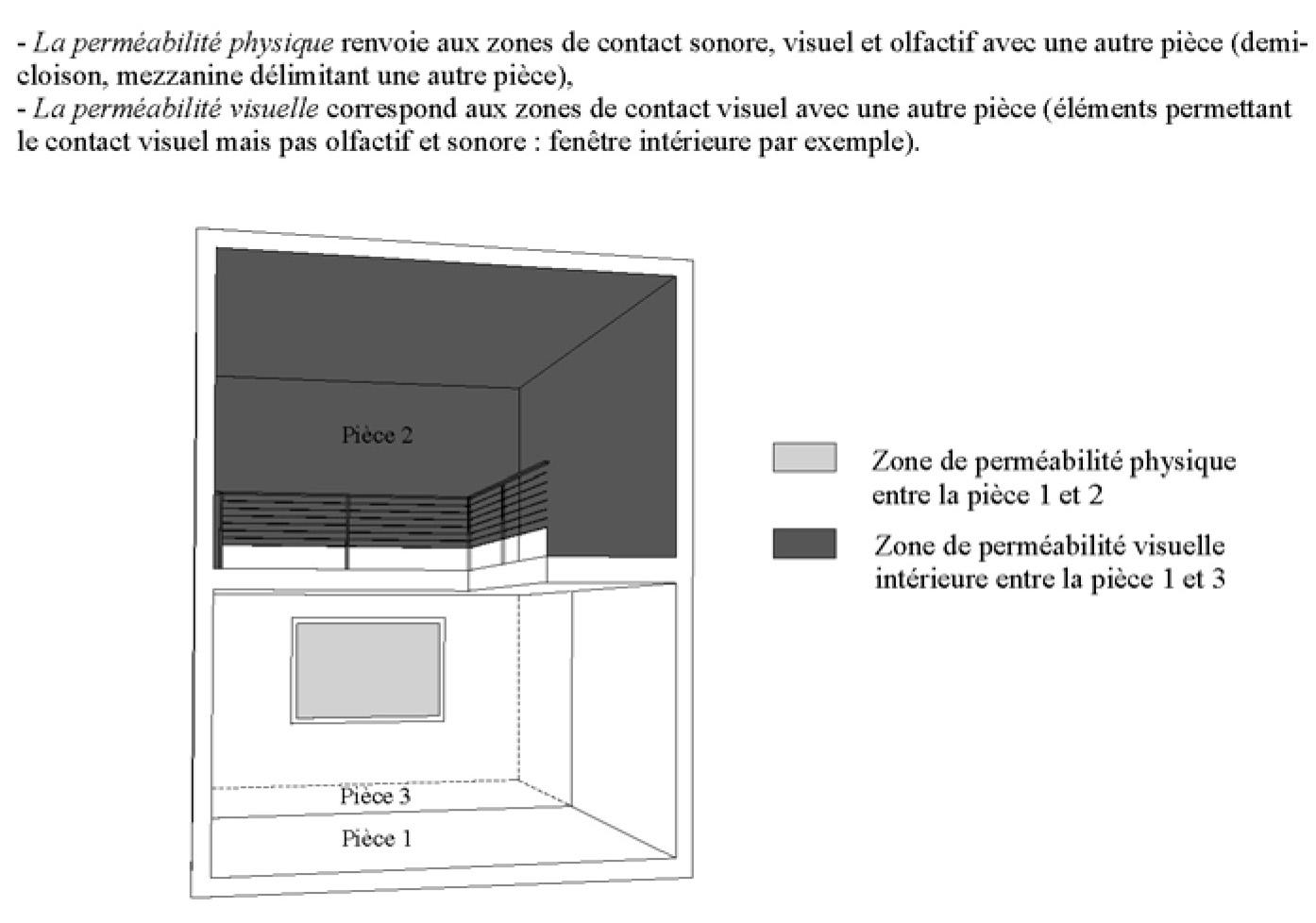 étude Des Relations Entre Lespace Architectural Et La Qualité De