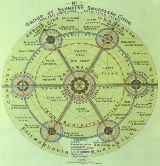 Ebenezer Howard S Garden City Idea And The Ideology Of Industrialism