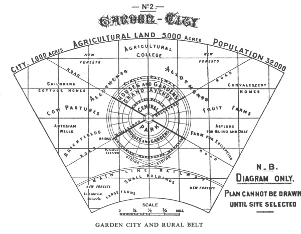 Ebenezer Howard's Garden City Idea and the Ideology of Industrialism